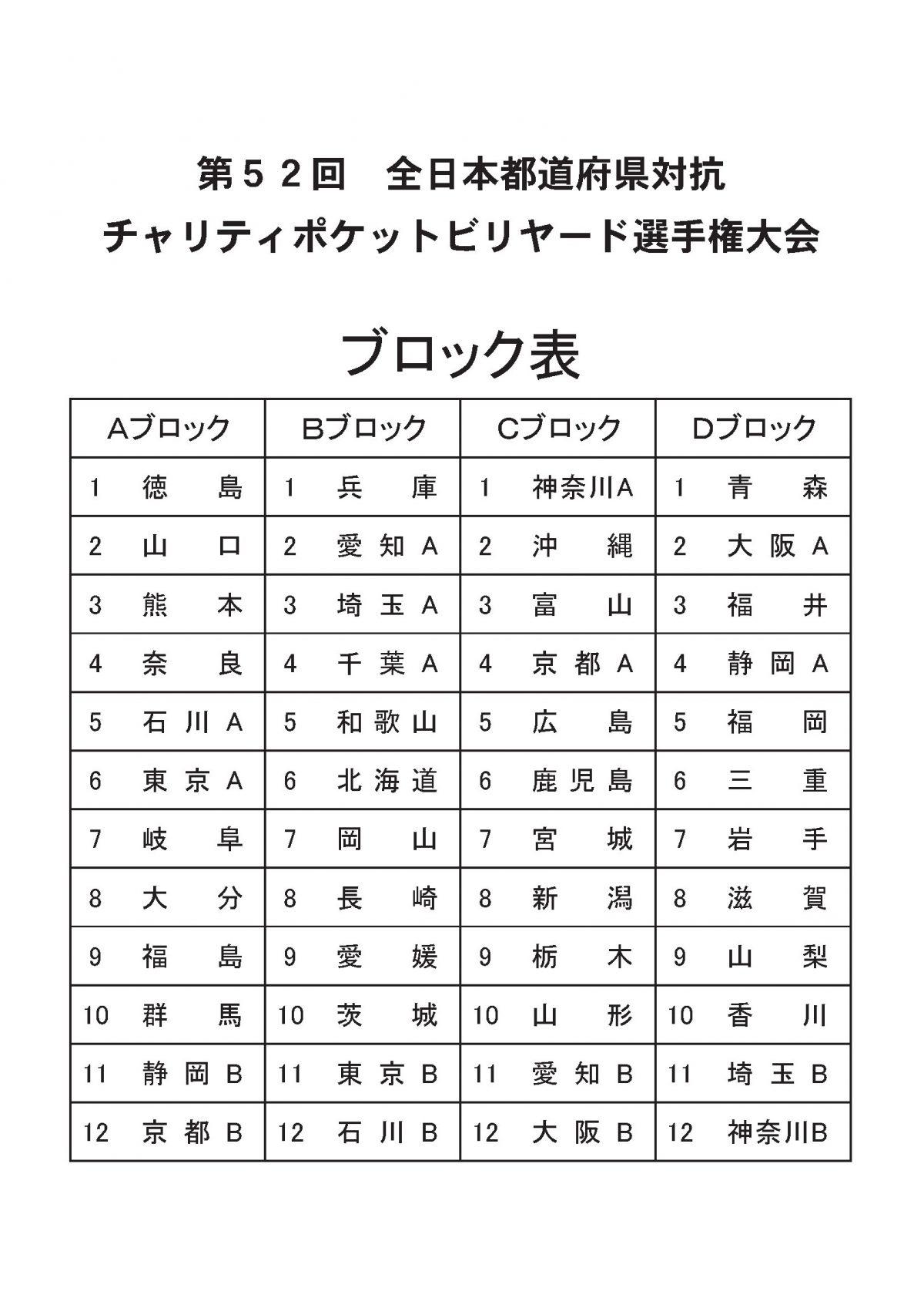 都道府県対抗ブロック表