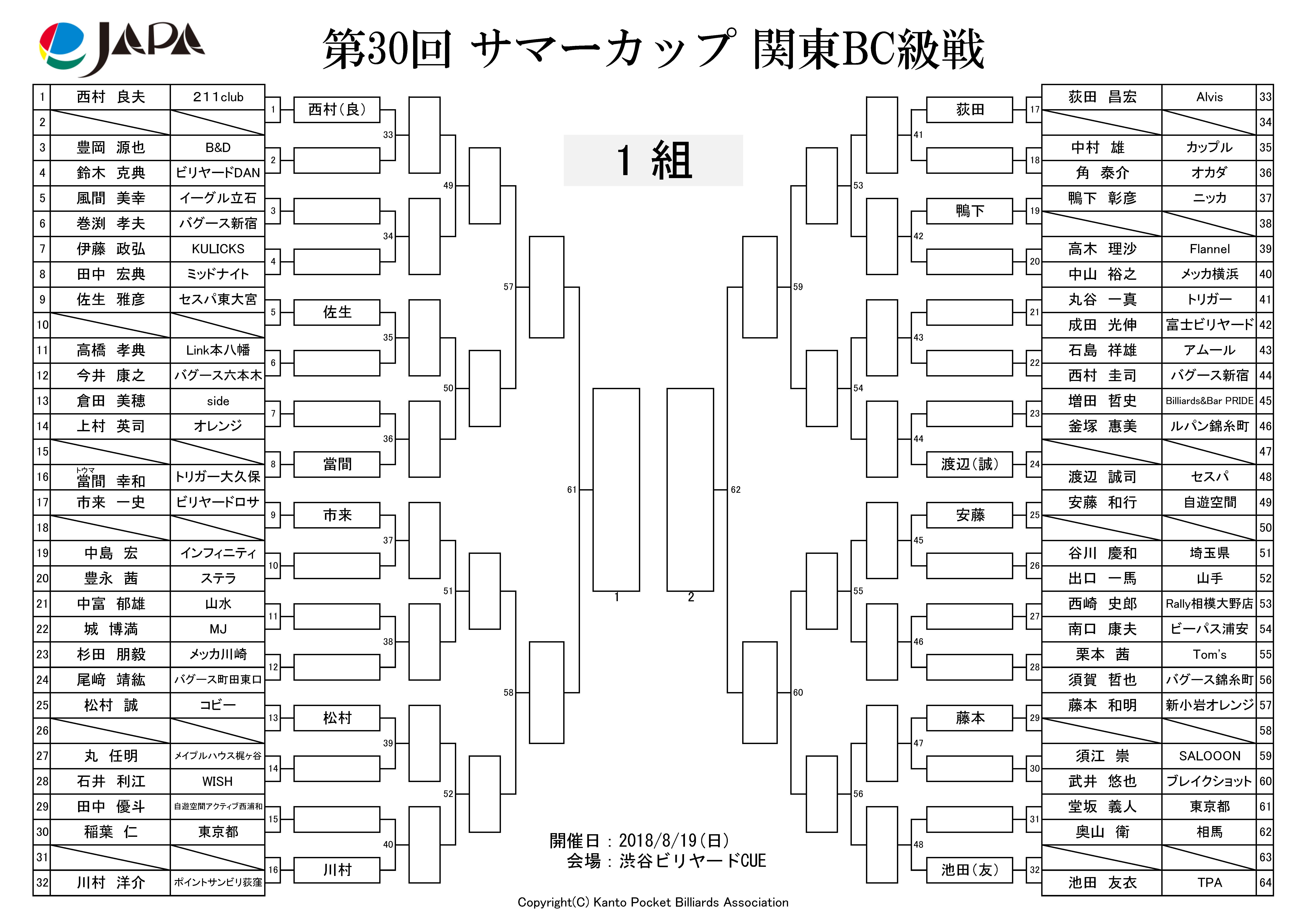 第30回 サマーカップ関東BC級戦...